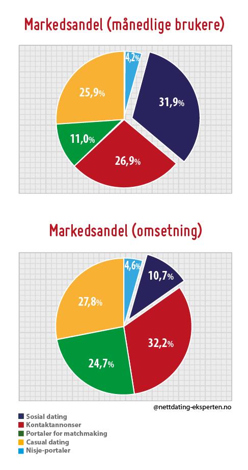 markedet for nettdating i norge 2021 date kvinner i eslöv